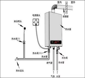 五,燃热安装注意事项 1,安装燃气热水器的地方必须具备良好的排气图片