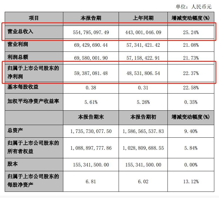 皮阿诺2019年上半年营收5.5亿元 同比增长25.24%